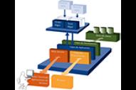 Solución de Warehouse Control System WCS – Order Manager